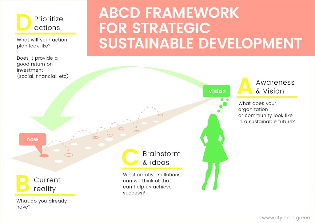 Metabolic Lab sustainability workshop - ABCD 1
